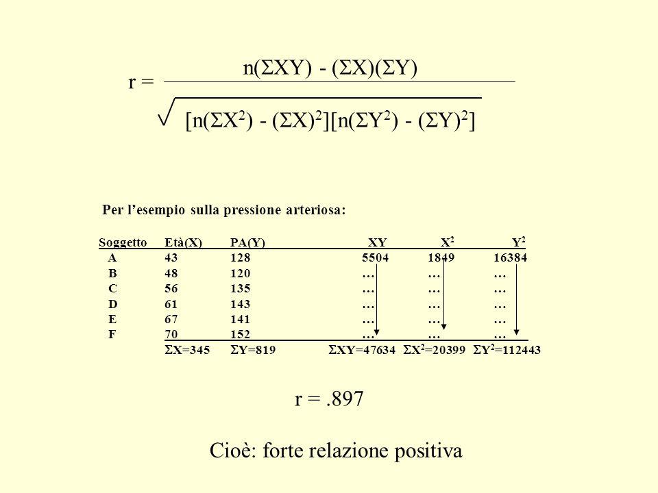 [n(SX2) - (SX)2][n(SY2) - (SY)2]